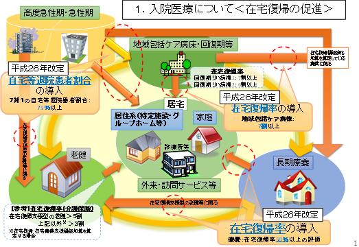地域包括ケア病棟の機能(在宅復帰の促進)